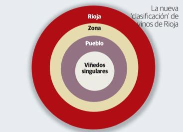 Rioja classification chart